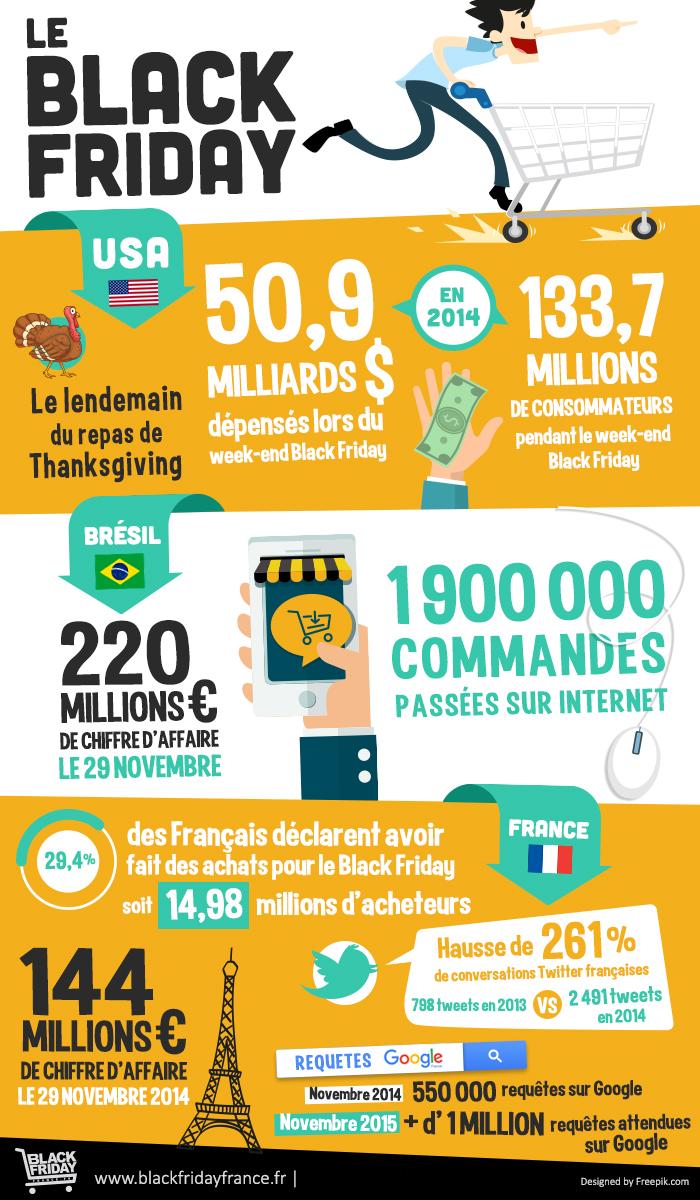 Infographie du Black Friday en France 2017 | blackfridayfrance.fr